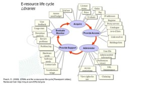 the-path-of-least-resistence-using-available-tools-to-support-the-eresources-lifecycle-4-638